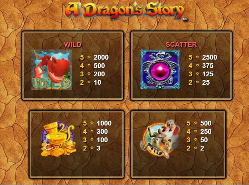 A Dragon's Story Paytable