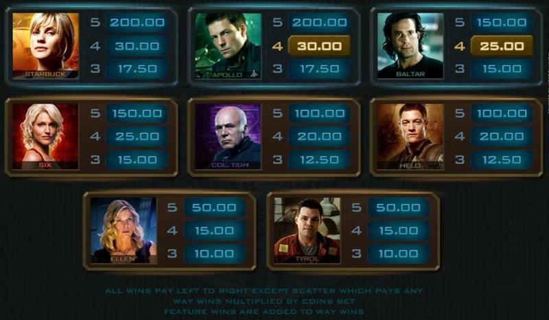 Battlestar Galactica Paytable
