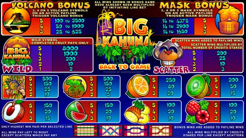 Big Kahuna Paytable