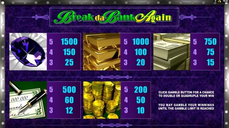 Break Da Bank Again Paytable