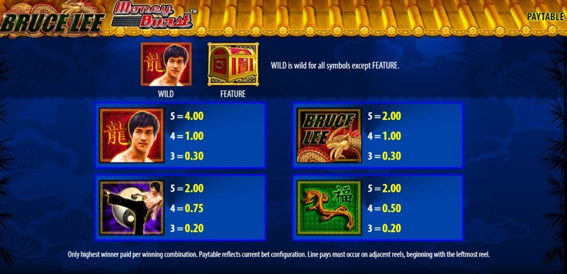 Bruce Lee Paytable
