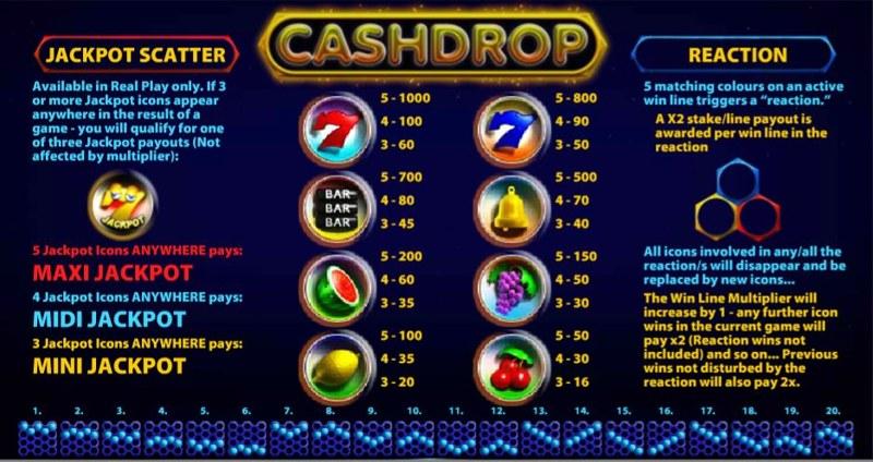 CashDrop Paytable