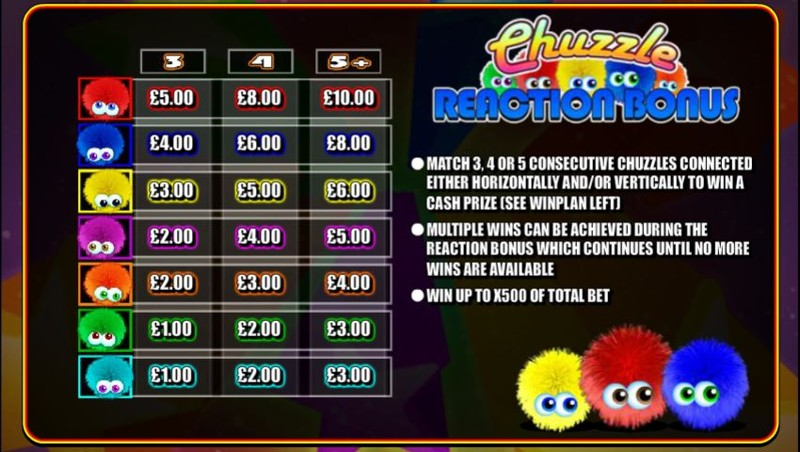 Chuzzle Paytable