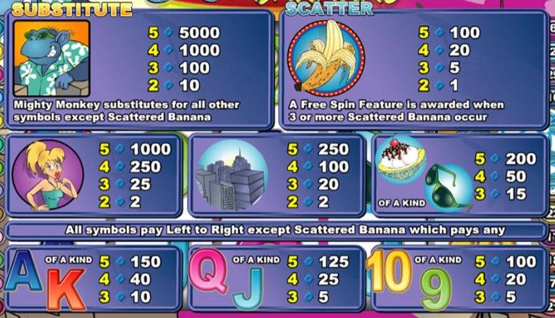 Cool Bananas Paytable