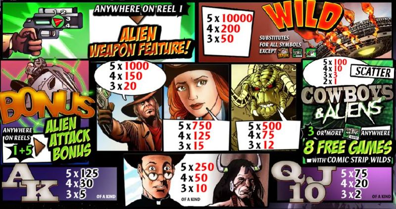 Cowboys and Aliens Paytable
