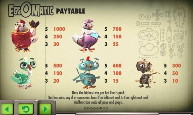 EggOMatic Paytable