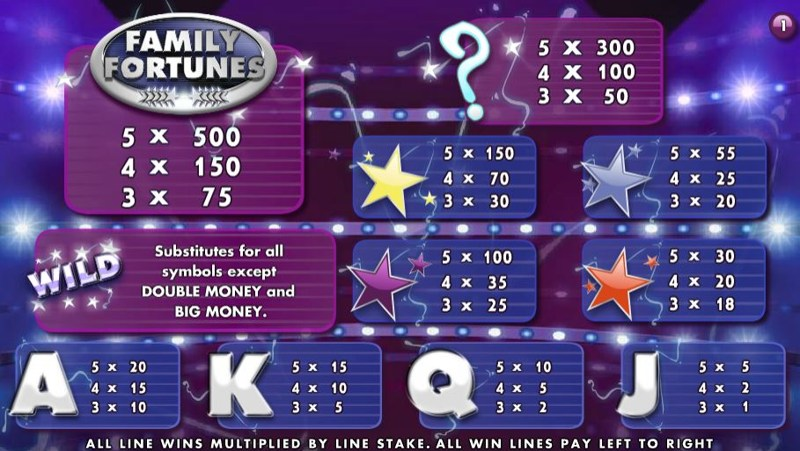 Family Fortunes Paytable