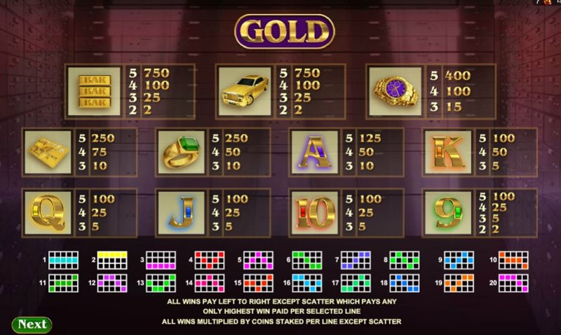 Gold Paytable