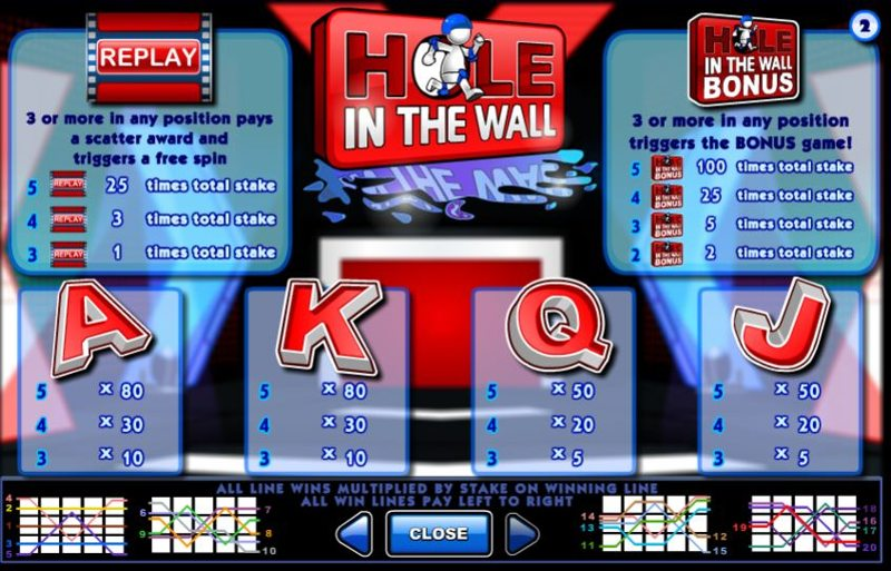 Hole In The Wall Paytable