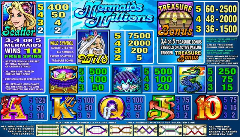 Mermaids Millions Paytable