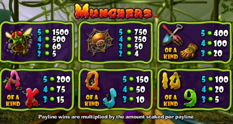 Munchers Paytable