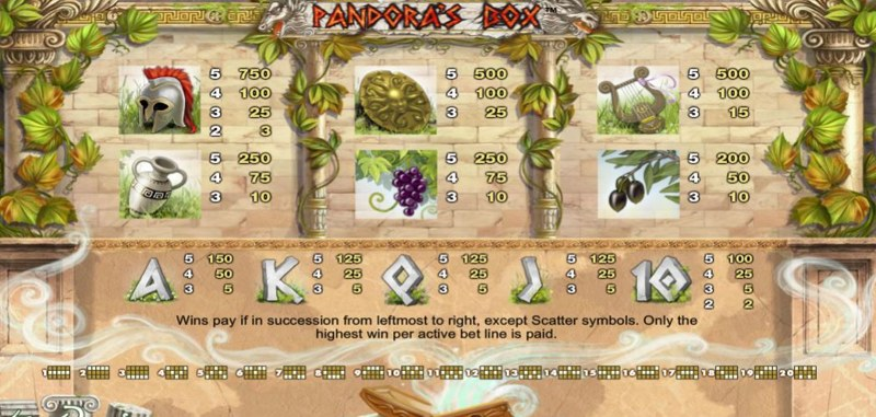 Pandora's Box Paytable