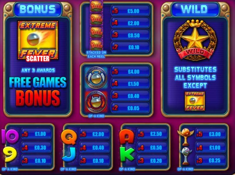 Peggle Paytable