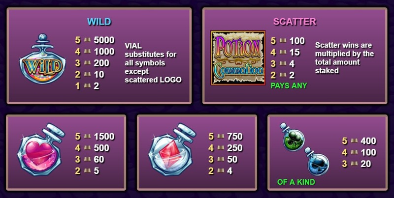 Potion Commotion Paytable