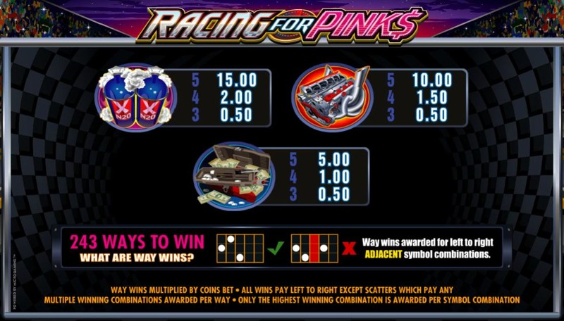 Racing for Pinks Paytable