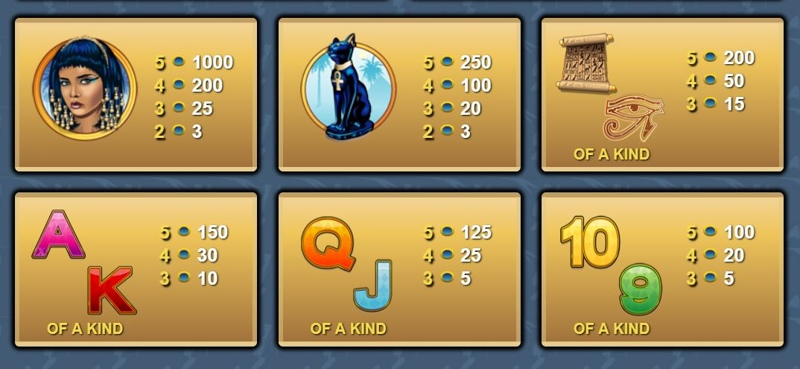 Ramesses Riches Paytable