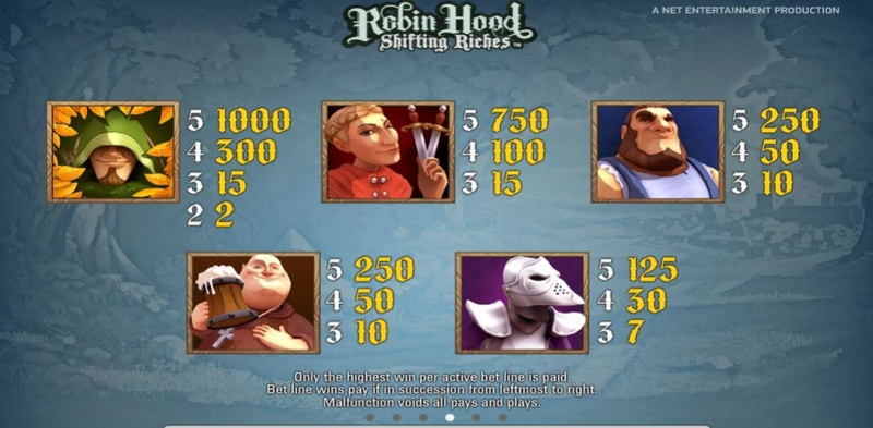 Robin Hood Paytable