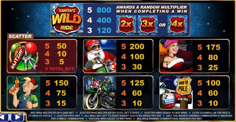 Santa's Wild Ride Paytable