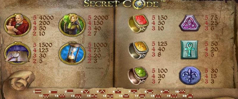 Secret Code Paytable