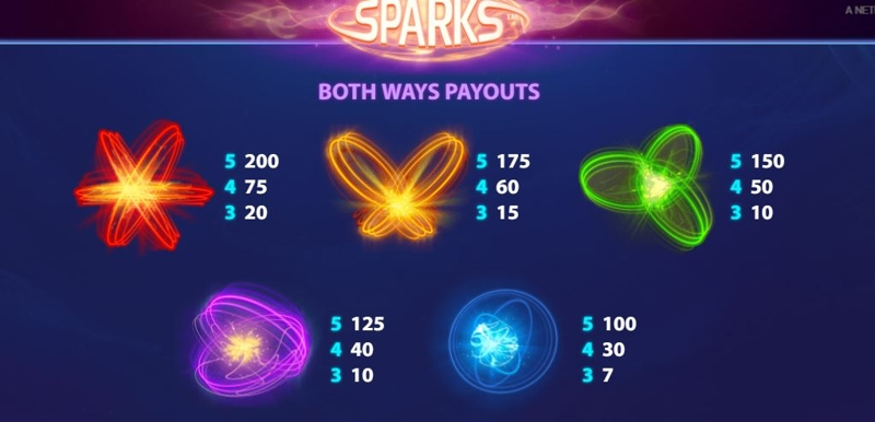 Sparks Paytable