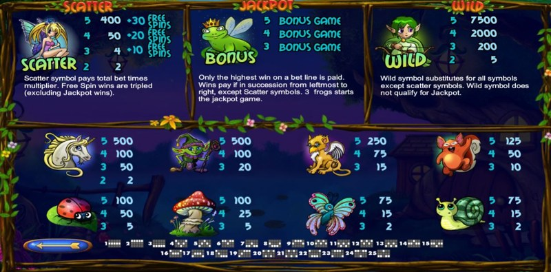 Super Lucky Frog Paytable