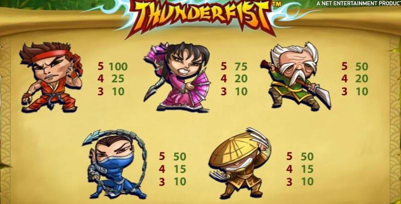 Thunderfist Paytable