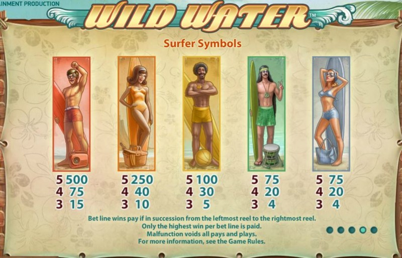 Wild Water Paytable
