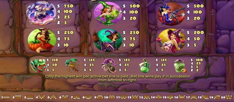 Wild Witches Paytable