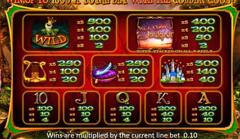 Wish Upon A Jackpot Paytable