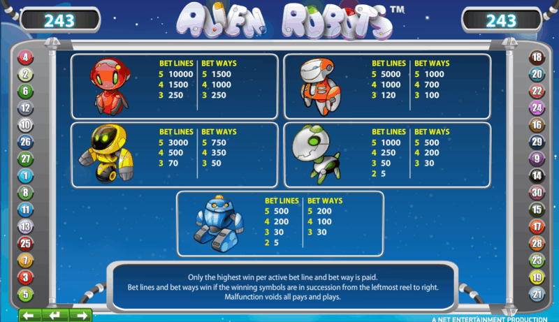 Alien Robots Paytable