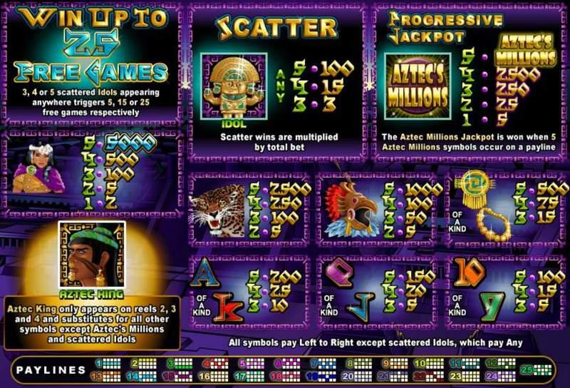 Aztec's millions Paytable