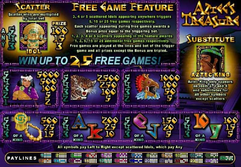 Aztec's Treasure Feature Guarantee Paytable