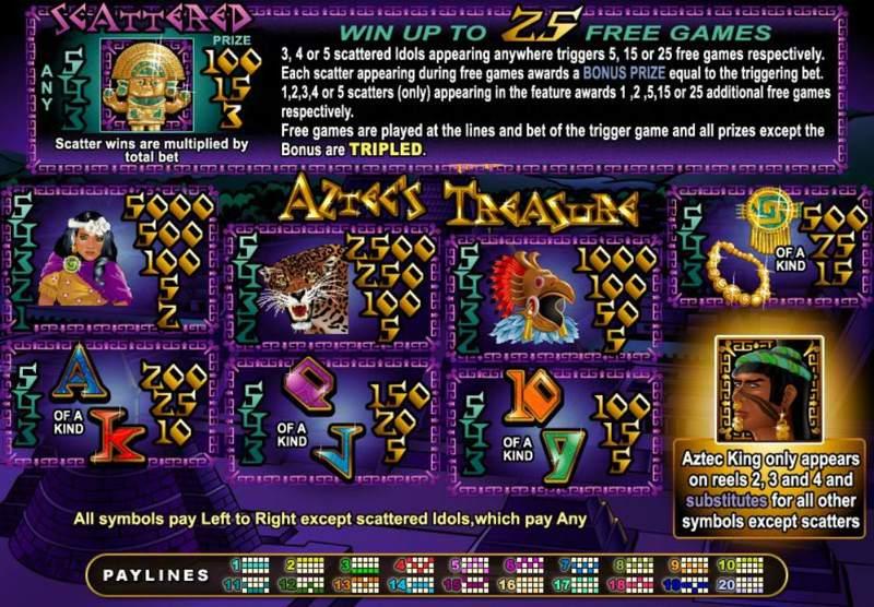 Aztec's Treasure Paytable