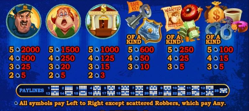 Cash Bandits 2 Paytable