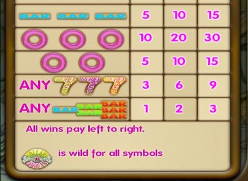 Dollars to Donuts Paytable