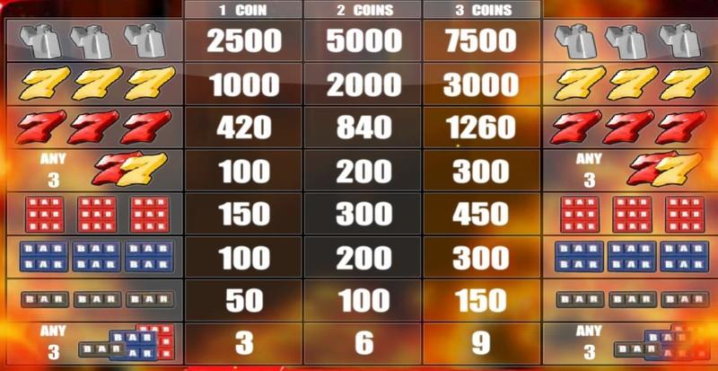 Firestorm 7 Paytable