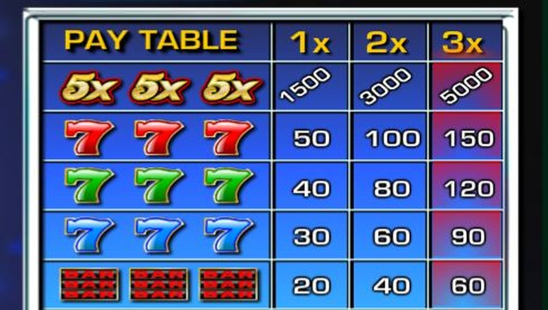 Five Times Win Paytable