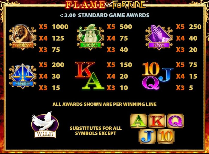 Flame of Fortune Paytable