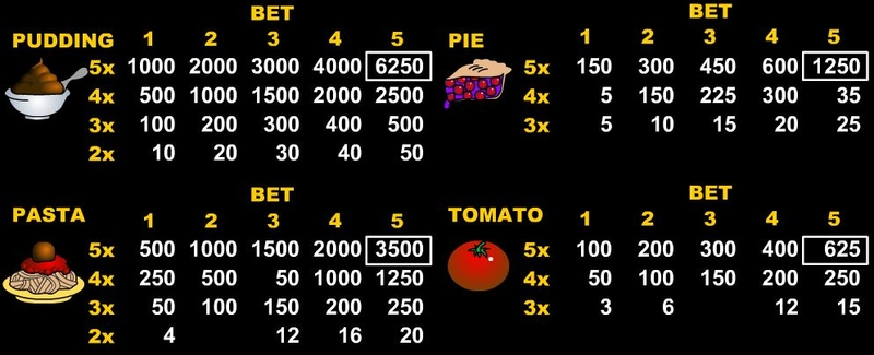 Food Fight Paytable