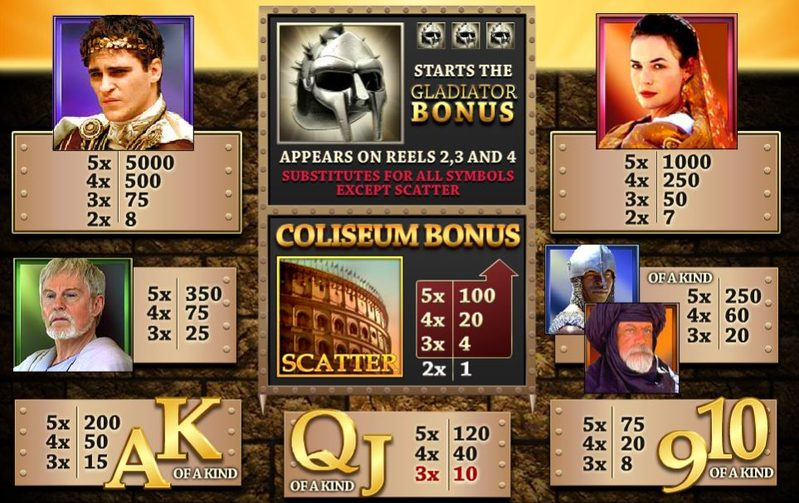 Gladiator Paytable