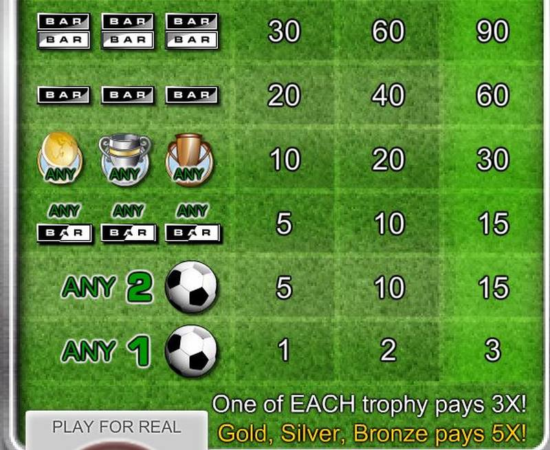 Global Cup Soccer Paytable