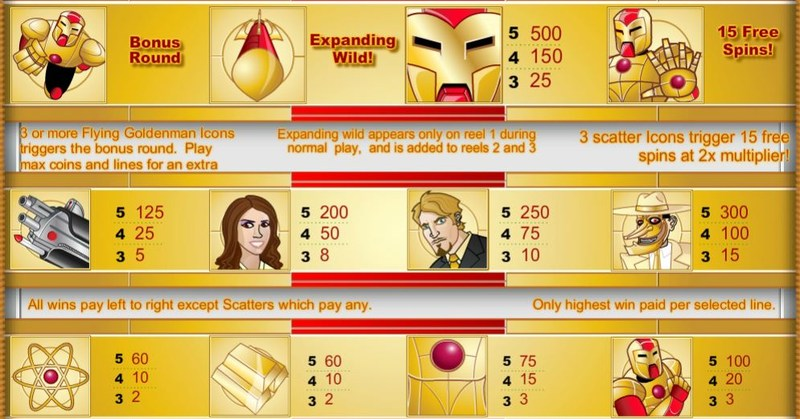 Goldenman Paytable