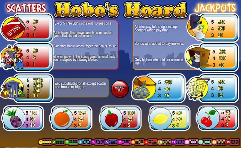 Hobo's Hoard Paytable