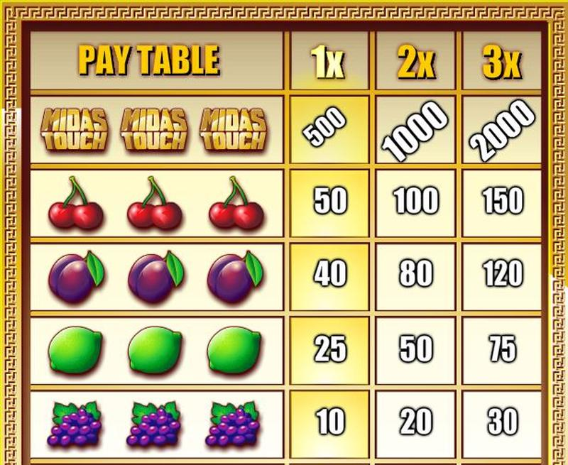Midas Touch Paytable