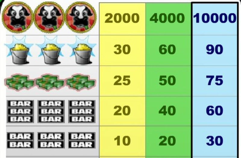 Milk the Cash Cow Paytable