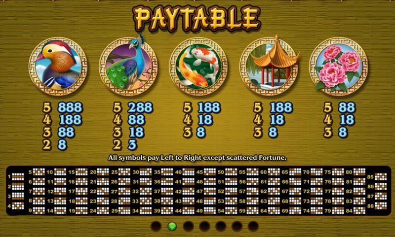 Panda's Gold Paytable