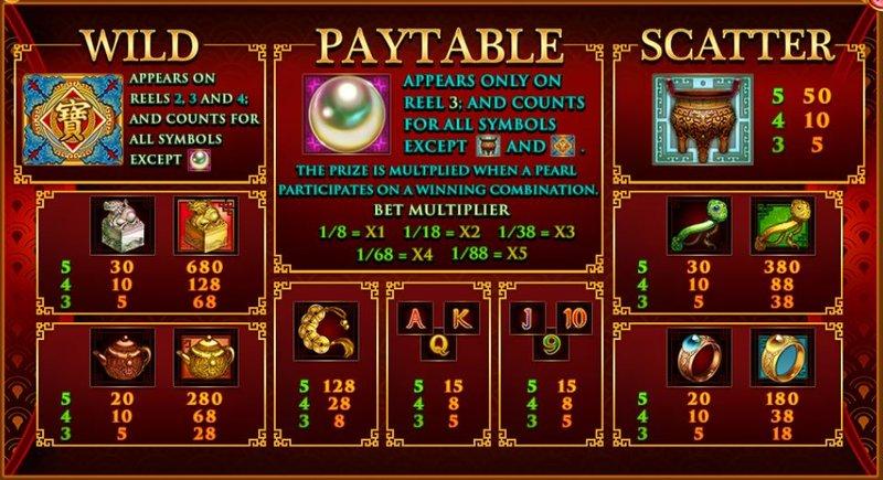 Plentiful Treasure Paytable