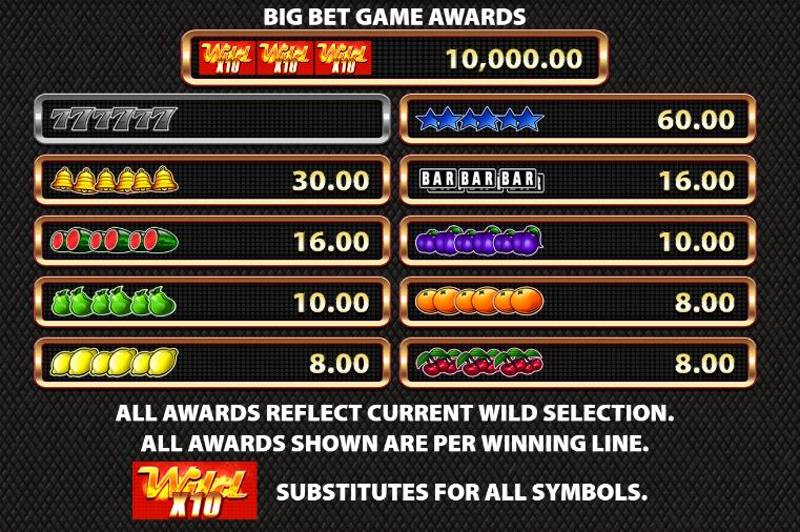 Red Hot Wild Paytable