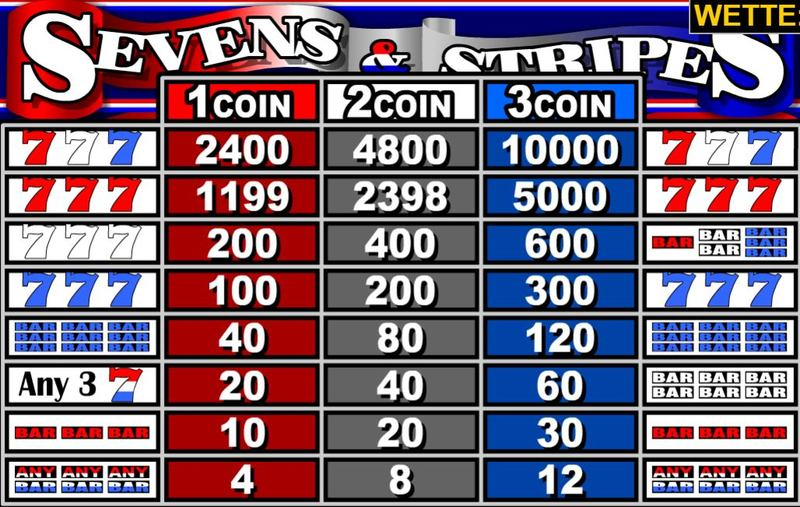 Sevens and Stripes Paytable