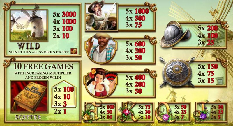 The Riches of Don Quixote Paytable